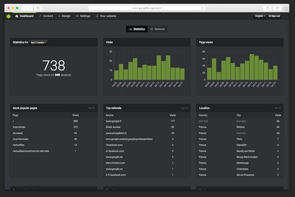 Screenshot of the dashboard showing statistics.
